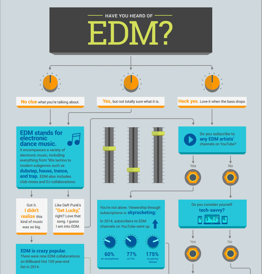 Edm instrumental study electronic